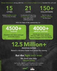 NGOs-in-Pakistan-Green-volunteers